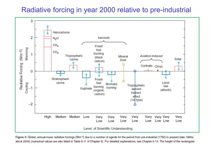 Radiative forcing in year 2000 relative to pre-industrial
