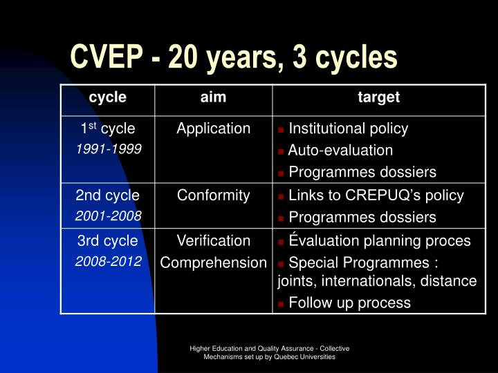 CVEP - 20 years, 3 cycles