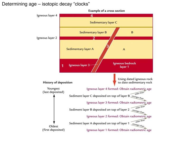 """Determining age – isotopic decay """"clocks"""""""