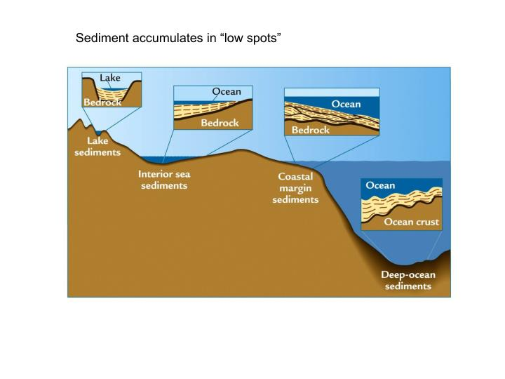 "Sediment accumulates in ""low spots"""
