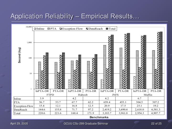 Application Reliability – Empirical Results…