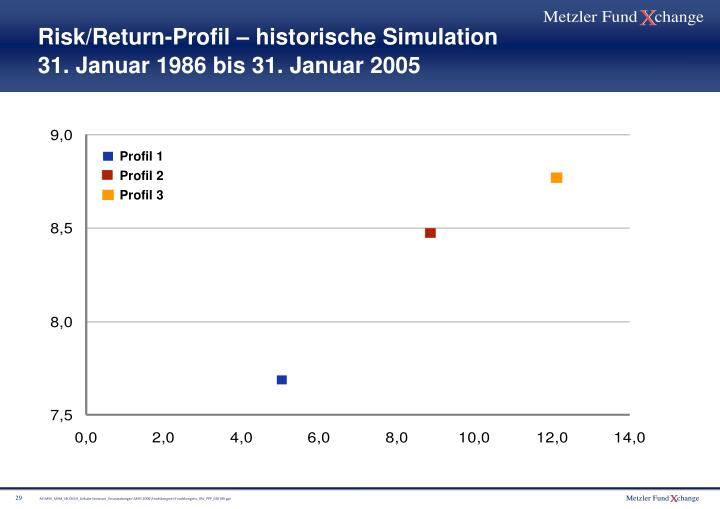 Risk/Return-Profil – historische Simulation