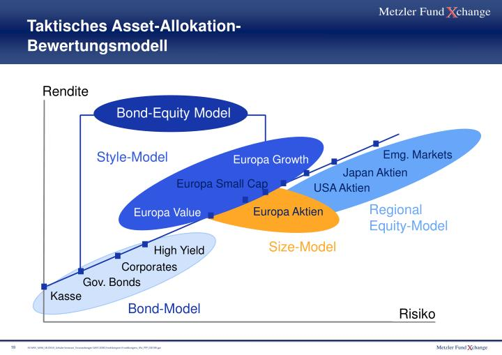 Taktisches Asset-Allokation-