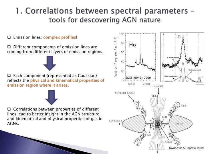 1 correlations between spectral parameters tools for descovering agn nature
