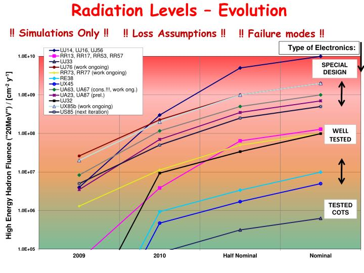 Radiation Levels – Evolution