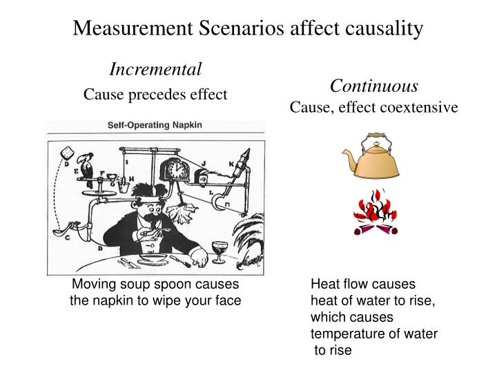 Measurement Scenarios affect causality