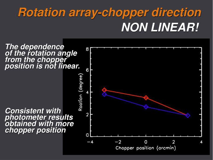 Rotation array-chopper direction