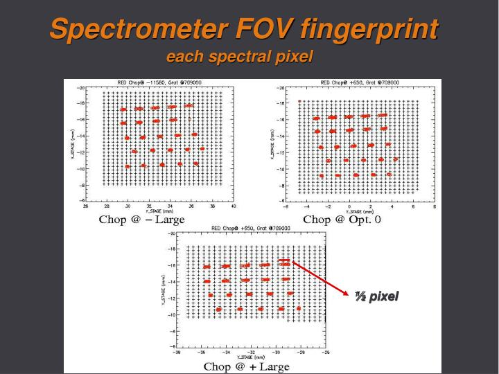 Spectrometer FOV fingerprint