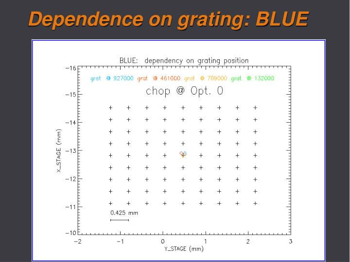 Dependence on grating: BLUE