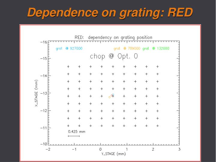 Dependence on grating: RED