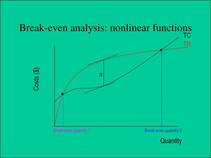 Break-even analysis: nonlinear functions