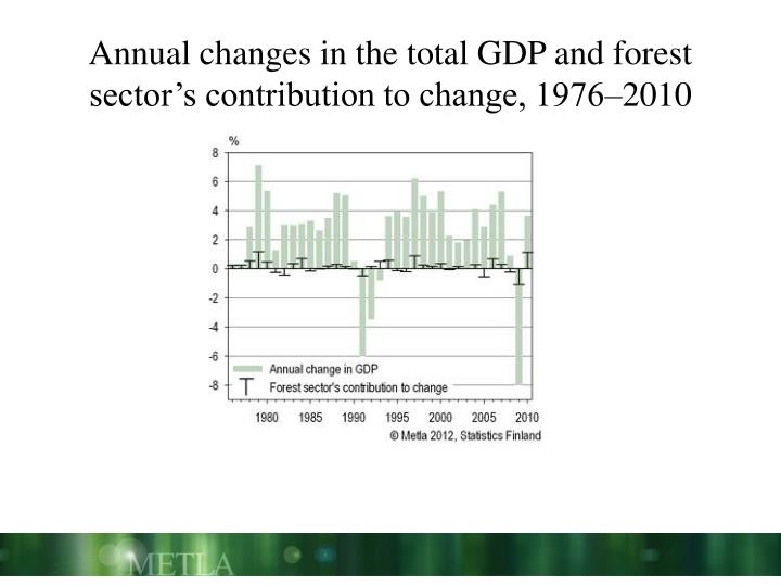 Annual changes in the total GDP and forest
