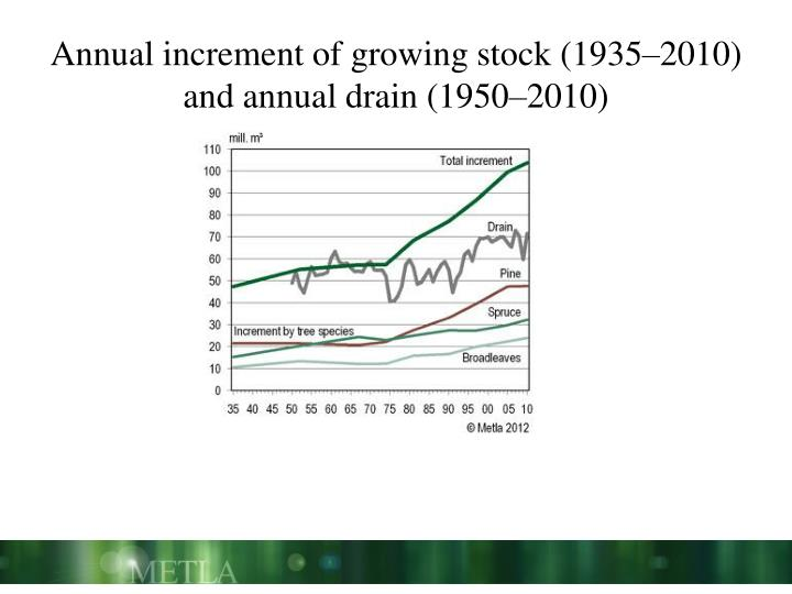 Annual increment of growing stock (1935–2010) and annual drain (1950–2010)