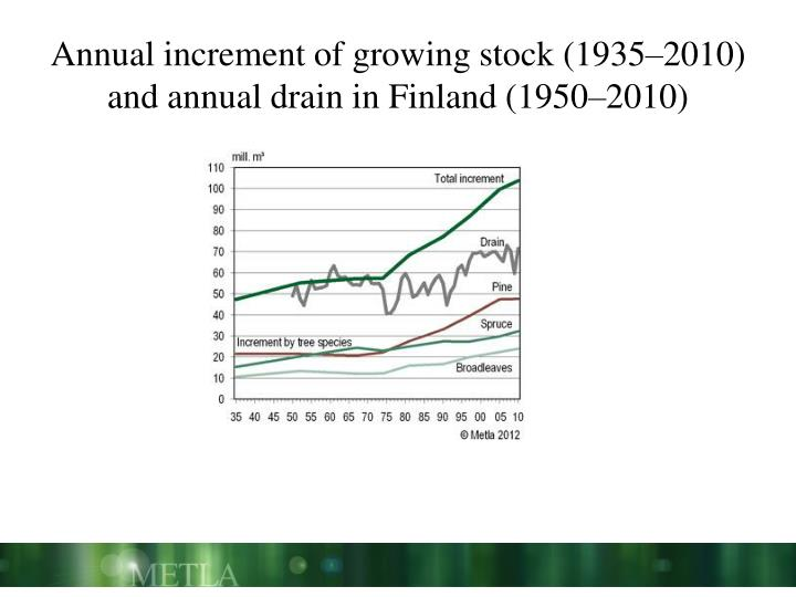 Annual increment of growing stock (1935–2010) and annual drain