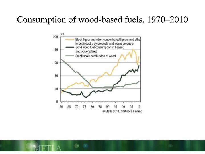 Consumption of wood-based fuels, 1970–2010