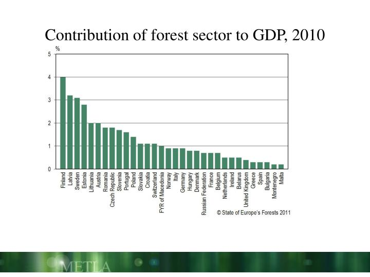 Contribution of forest sector to GDP, 2010