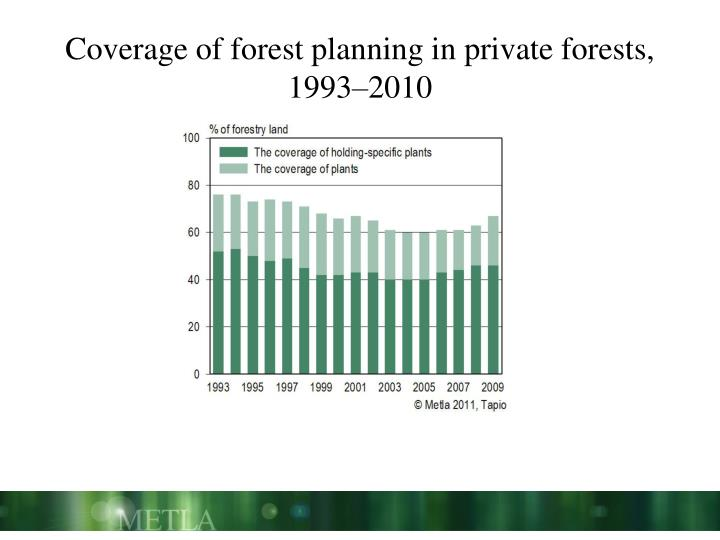 Coverage of forest planning in private forests, 1993–2010