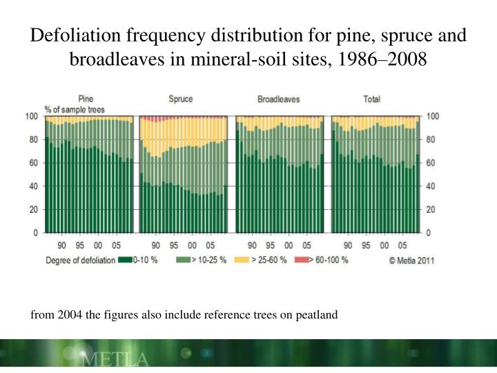 Defoliation frequency distribution for pine, spruce and broadleaves in mineral-soil sites, 1986–2008