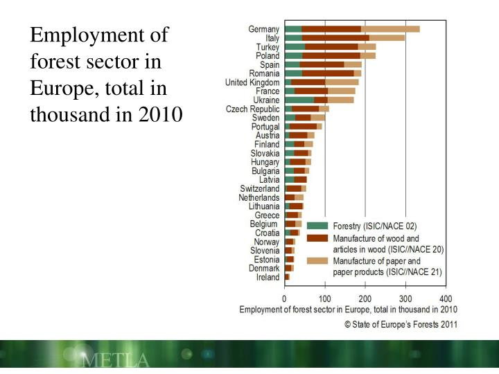 Employment of forest sector in Europe, total in thousand in 2010