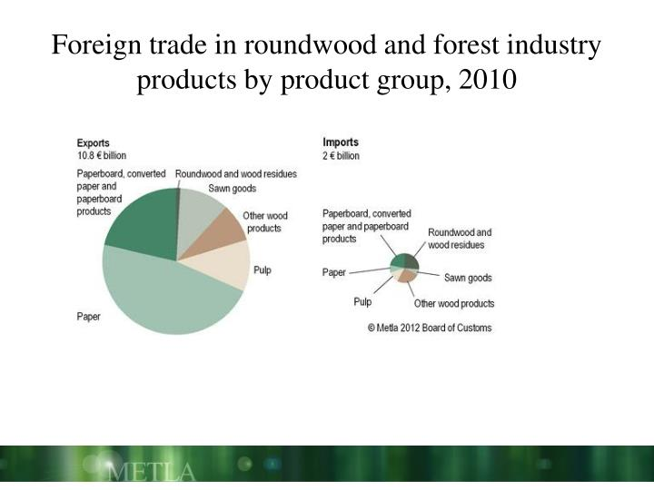 Foreign trade in roundwood and forest industry products by product group, 2010