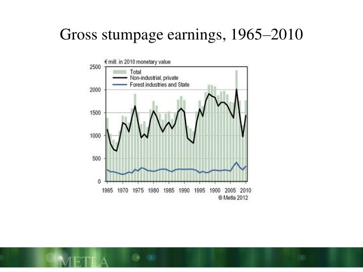 Gross stumpage earnings, 1965–2010