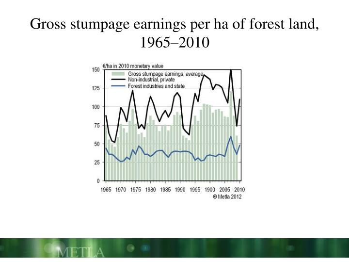 Gross stumpage earnings per ha of forest land, 1965–2010