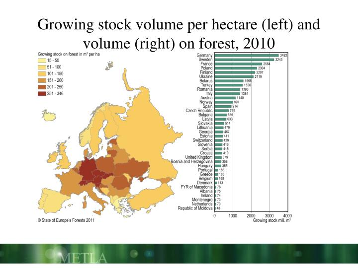 Growing stock volume per hectare (left) and volume (right) on forest, 2010