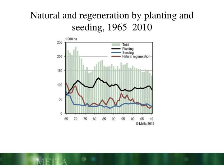 Natural and regeneration by planting and seeding, 1965–2010