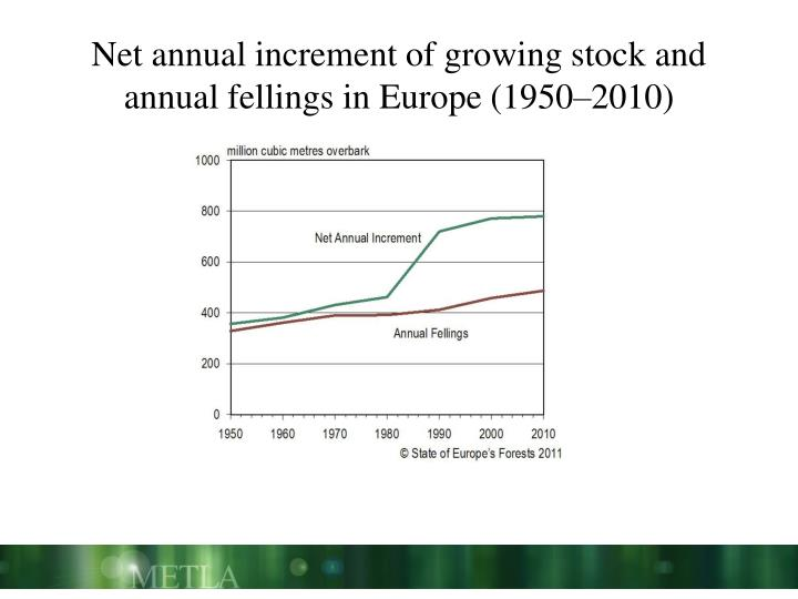 Net annual increment of growing stock and annual fellings in