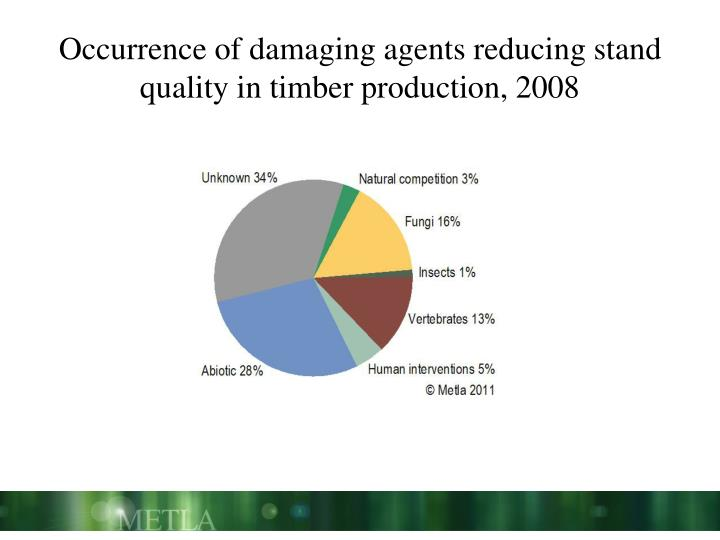 Occurrence of damaging agents reducing stand quality in timber production, 2008