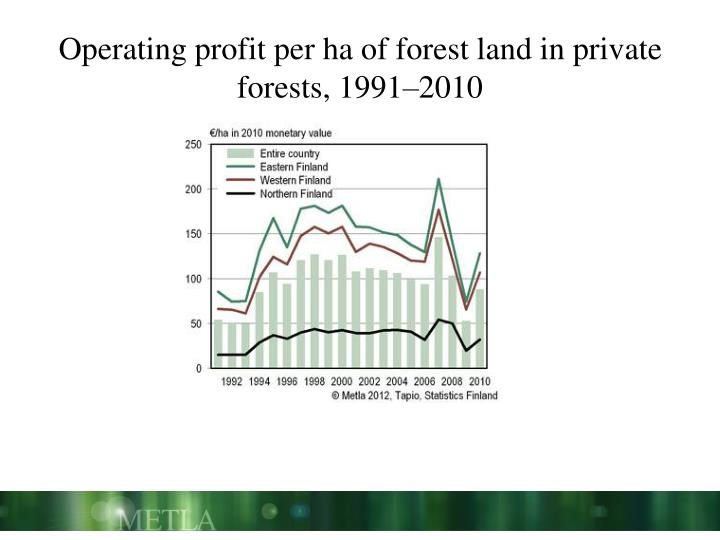 Operating profit per ha of forest land in private