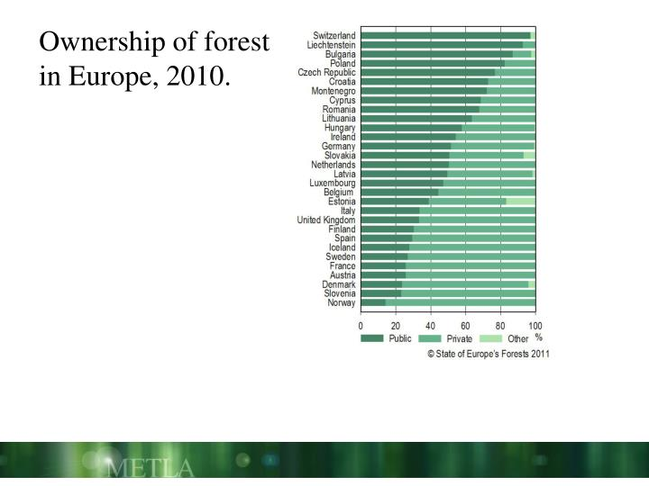 Ownership of forest in Europe, 2010.
