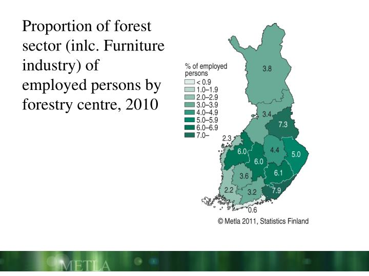 Proportion of forest sector (inlc. Furniture industry) of