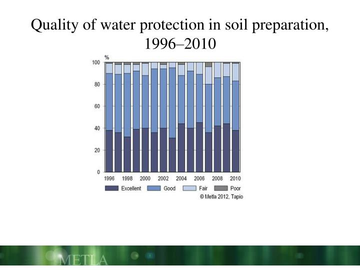 Quality of water protection in soil preparation,