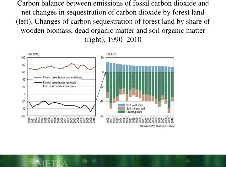 Carbon balance between emissions of fossil carbon dioxide and net changes in sequestration of carbon dioxide by forest land (left). Changes of carbon sequestration of forest land by share of wooden biomass, dead organic matter and soil organic matter (right), 1990–2010