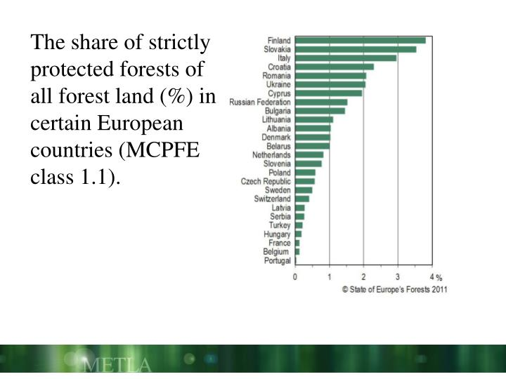 The share of strictly protected forests of all forest land (%) in certain European countries (MCPFE class 1.1).
