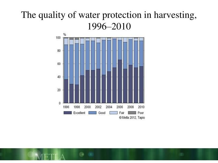 The quality of water protection in harvesting,