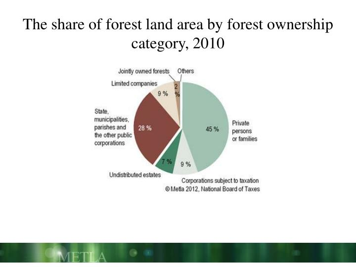The share of forest land area by forest ownership