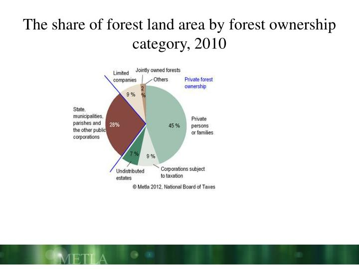 The share of forest land area by forest ownership category, 2010