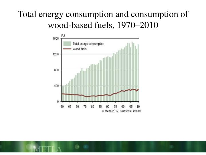 Total energy consumption and consumption of wood-based fuels, 1970–2010