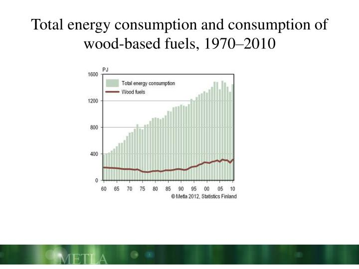 Total energy consumption and consumption of wood-based fuels,
