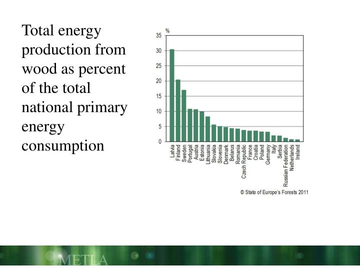 Total energy production from wood as percent of the total