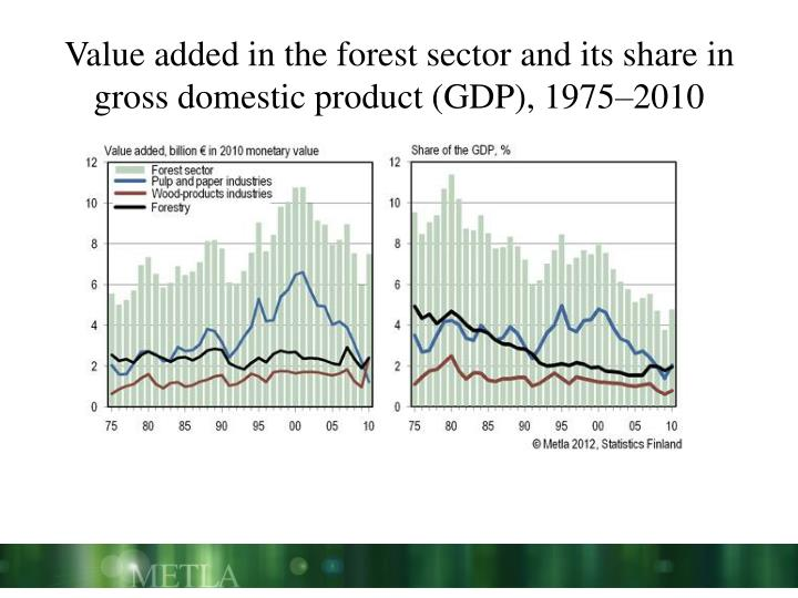 Value added in the forest sector and its share in gross domestic product (GDP), 1975–2010
