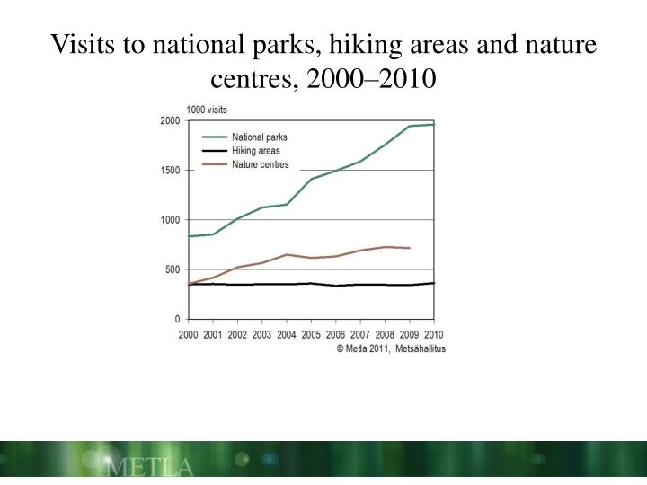 Visits to national parks, hiking areas and nature centres, 2000–2010
