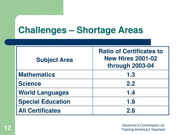 Challenges – Shortage Areas