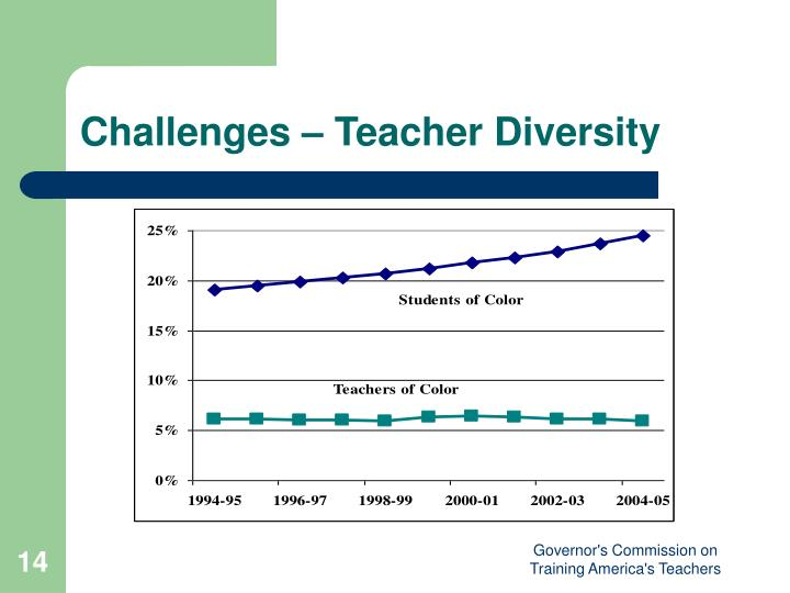 Challenges – Teacher Diversity