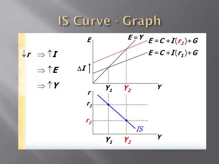 IS Curve - Graph