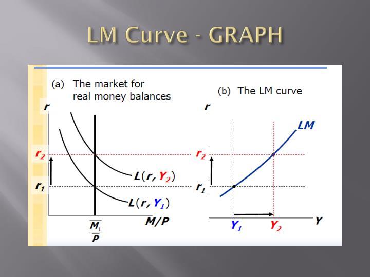 LM Curve - GRAPH