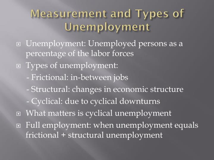 Measurement and Types of Unemployment