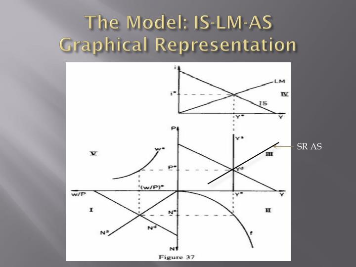 The Model: IS-LM-AS
